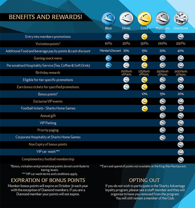 CROP DL Brochure V2 (Sharks Cronulla)-2